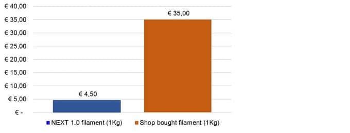 This will vary depending on the type of filament and extruder you want to buy. via Kickstarter
