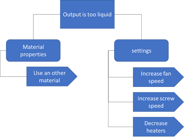 Figure 1: summary of causes and actions to solve output that is too liquid